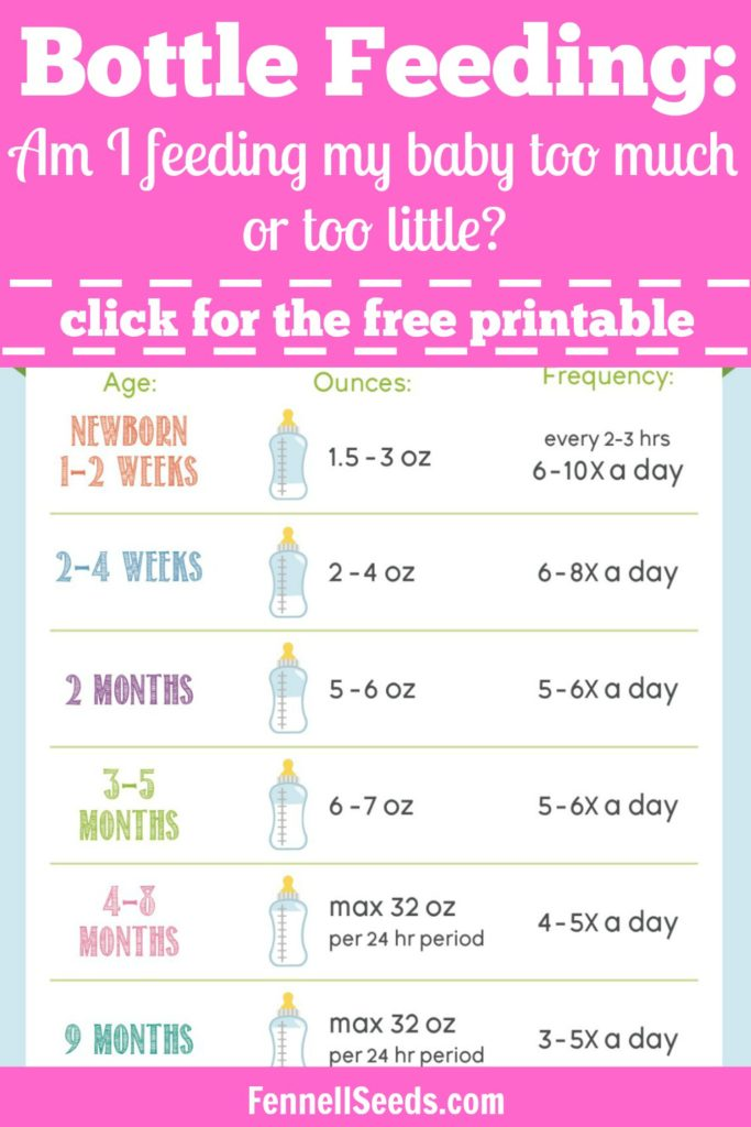 Bottle Feeding | Feeding Chart | How much formula | Formula amount | Formula feeding chart | How much to feed my baby | Infographic | Printable